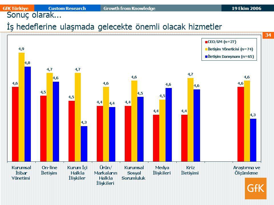19 Ekim 2006 GfK TürkiyeCustom ResearchGrowth from Knowledge 34 Sonuç olarak... İş hedeflerine ulaşmada gelecekte önemli olacak hizmetler