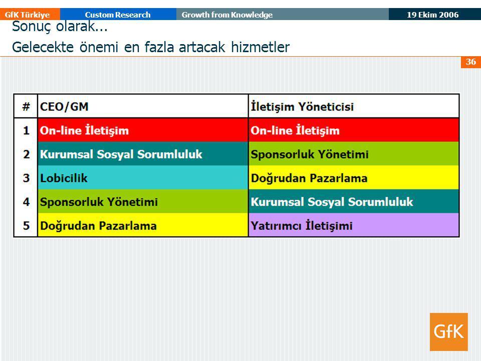 19 Ekim 2006 GfK TürkiyeCustom ResearchGrowth from Knowledge 36 Sonuç olarak... Gelecekte önemi en fazla artacak hizmetler