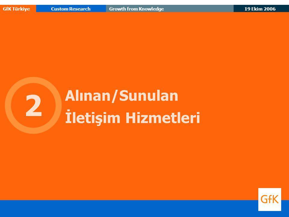 19 Ekim 2006 GfK TürkiyeCustom ResearchGrowth from Knowledge Alınan/Sunulan İletişim Hizmetleri 2