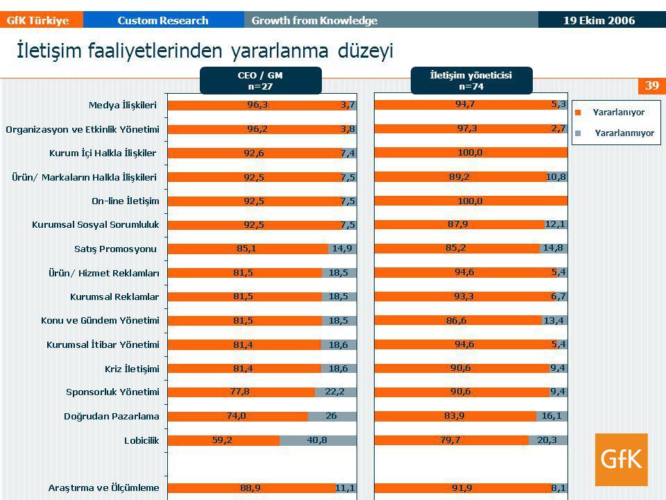 19 Ekim 2006 GfK TürkiyeCustom ResearchGrowth from Knowledge 39 İletişim faaliyetlerinden yararlanma düzeyi CEO / GM n=27 İletişim yöneticisi n=74 Yararlanıyor Yararlanmıyor