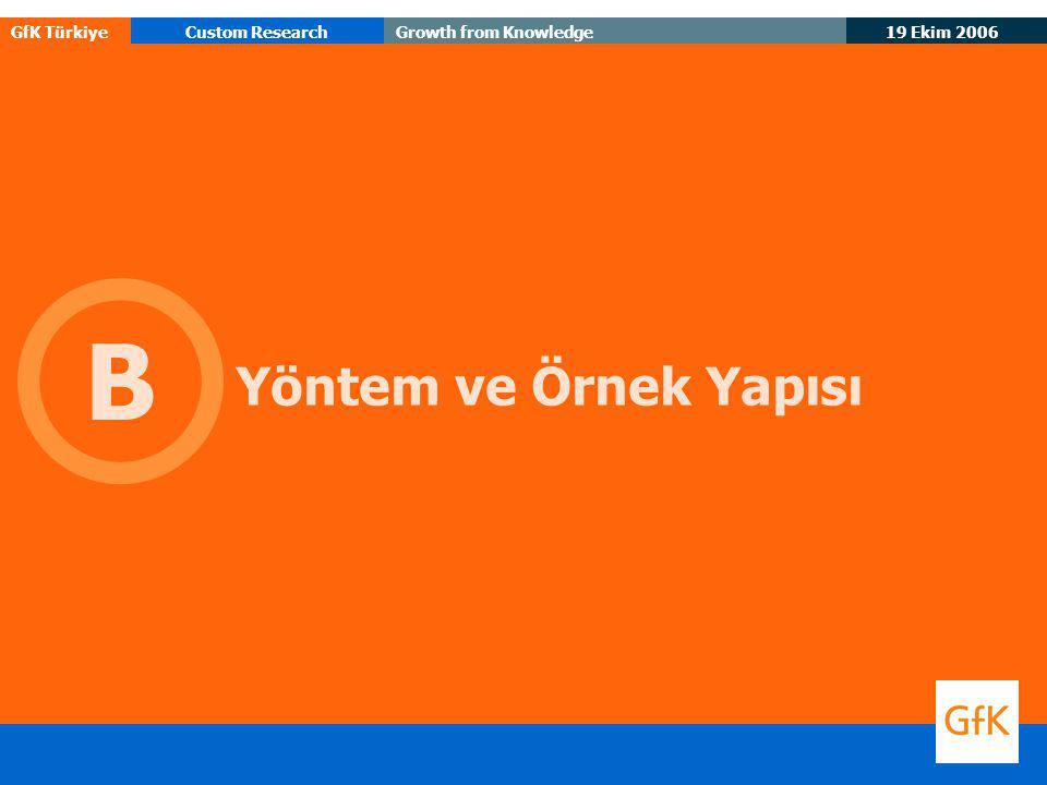 19 Ekim 2006 GfK TürkiyeCustom ResearchGrowth from Knowledge 65 Gelecekteki önem  Şimdiki önem  Medya mensupları nezdinde Halkla ilişkiler/PR firması için önemli olan özelliklerin bugünü ve yarını n= 65