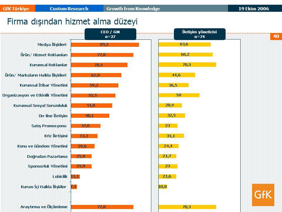 19 Ekim 2006 GfK TürkiyeCustom ResearchGrowth from Knowledge 40 Firma dışından hizmet alma düzeyi CEO / GM n=27 İletişim yöneticisi n=74