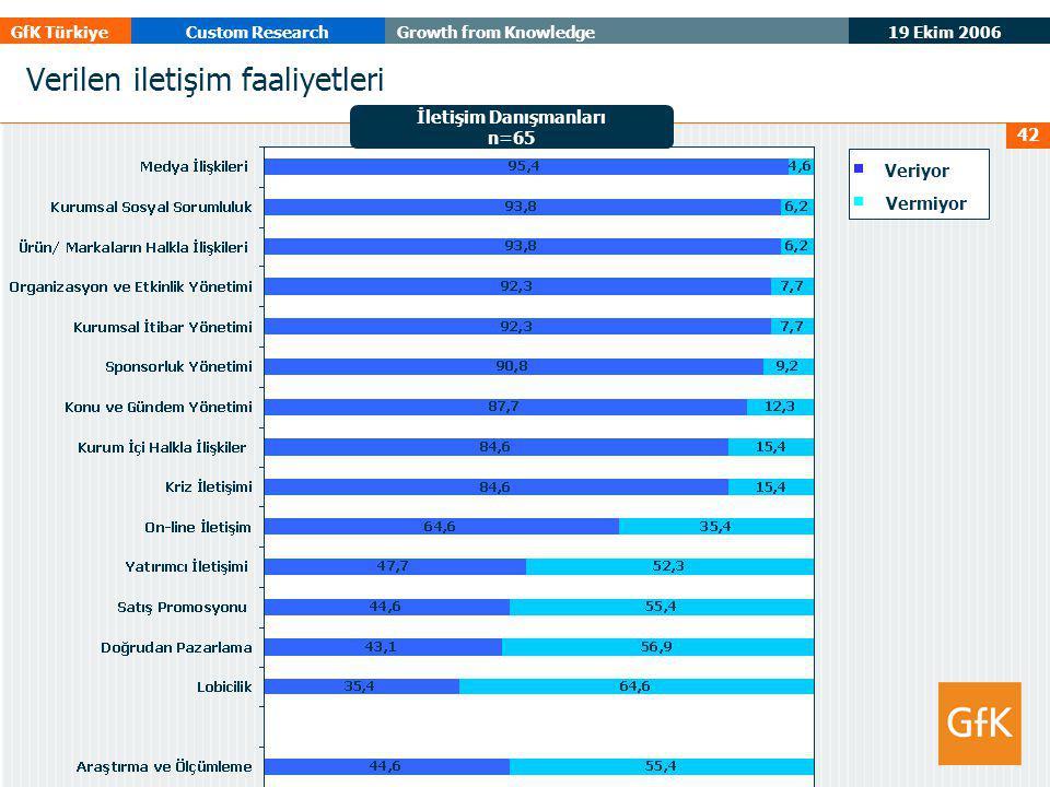19 Ekim 2006 GfK TürkiyeCustom ResearchGrowth from Knowledge 42 Verilen iletişim faaliyetleri İletişim Danışmanları n=65 Veriyor Vermiyor