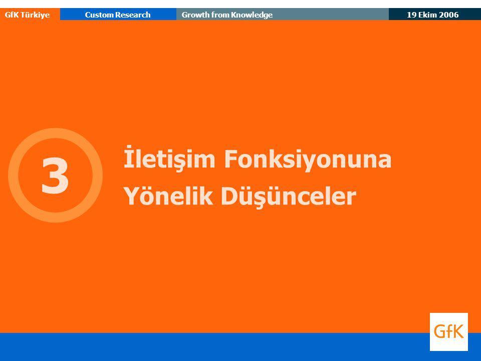 19 Ekim 2006 GfK TürkiyeCustom ResearchGrowth from Knowledge İletişim Fonksiyonuna Yönelik Düşünceler 3