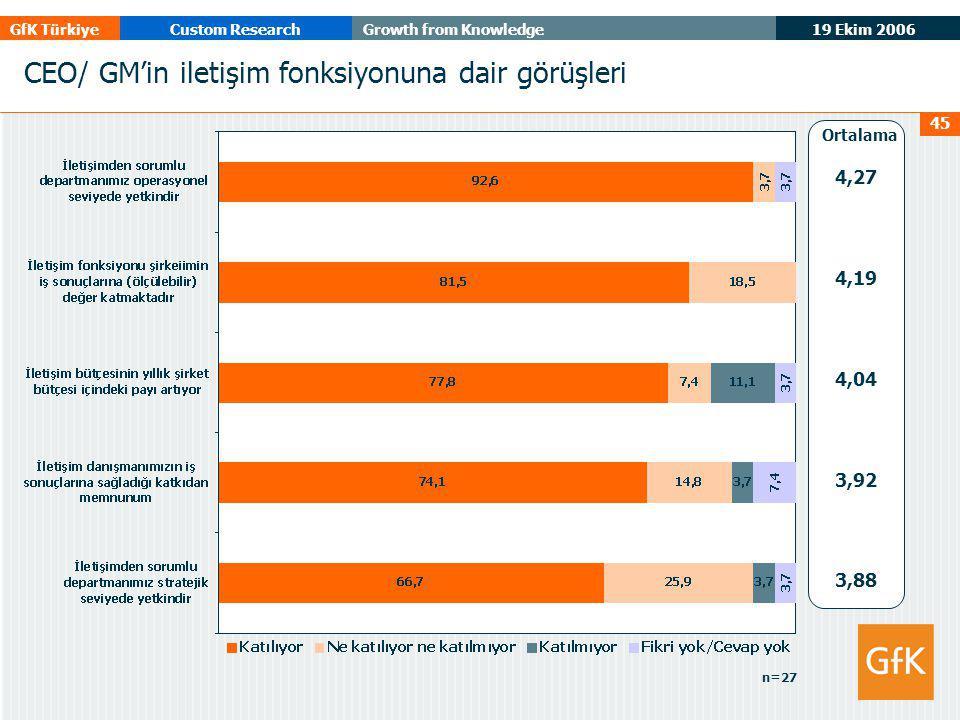19 Ekim 2006 GfK TürkiyeCustom ResearchGrowth from Knowledge 45 4,27 4,19 4,04 3,92 3,88 Ortalama n=27 CEO/ GM'in iletişim fonksiyonuna dair görüşleri
