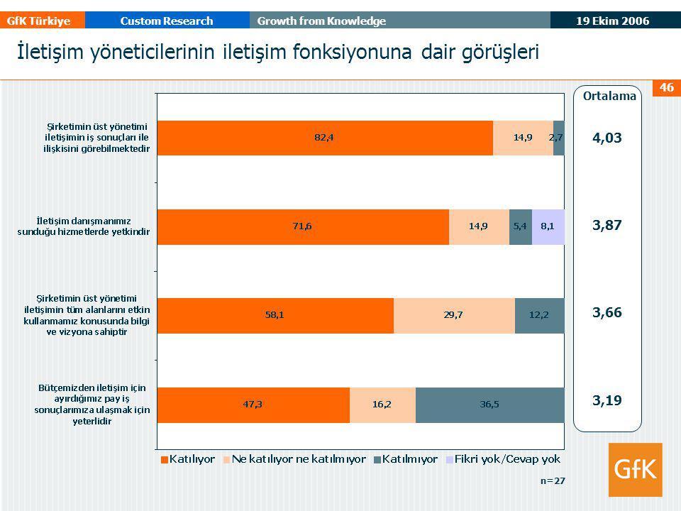 19 Ekim 2006 GfK TürkiyeCustom ResearchGrowth from Knowledge 46 İletişim yöneticilerinin iletişim fonksiyonuna dair görüşleri 4,03 3,87 3,66 3,19 Ortalama n=27