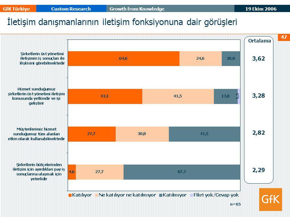 19 Ekim 2006 GfK TürkiyeCustom ResearchGrowth from Knowledge 47 İletişim danışmanlarının iletişim fonksiyonuna dair görüşleri 3,62 3,28 2,82 2,29 Ortalama n=65