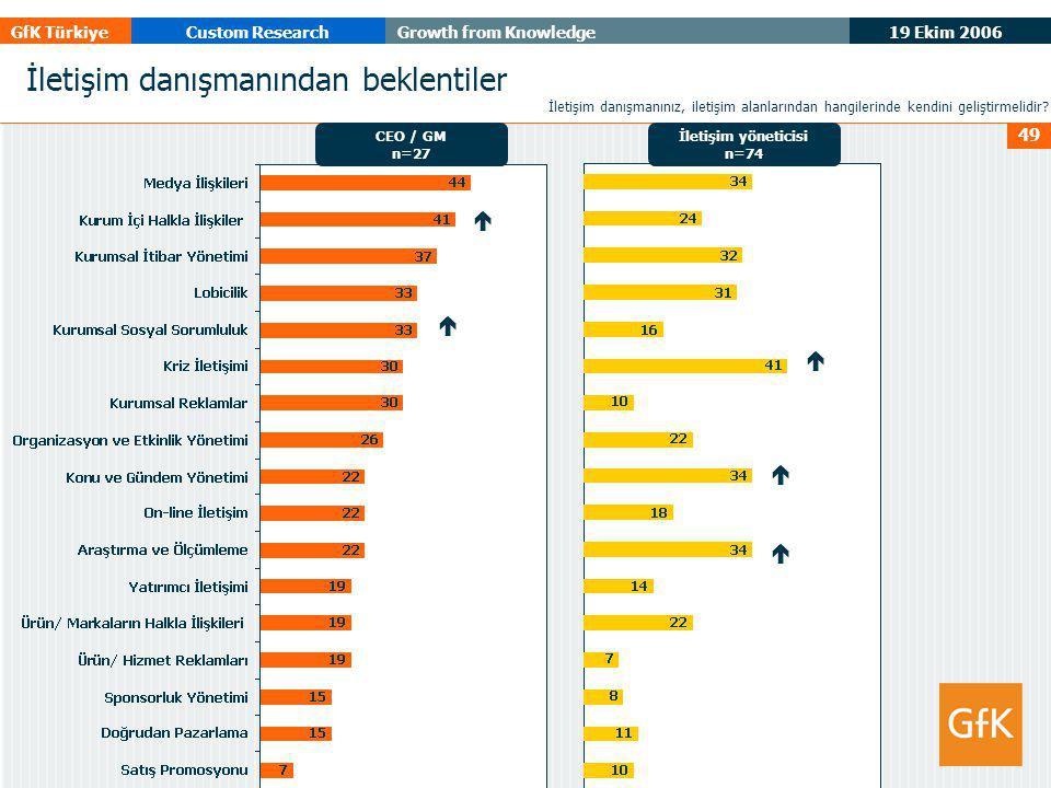 19 Ekim 2006 GfK TürkiyeCustom ResearchGrowth from Knowledge 49 İletişim danışmanından beklentiler İletişim danışmanınız, iletişim alanlarından hangilerinde kendini geliştirmelidir.