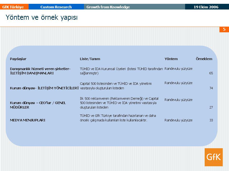 19 Ekim 2006 GfK TürkiyeCustom ResearchGrowth from Knowledge 5 Yöntem ve örnek yapısı