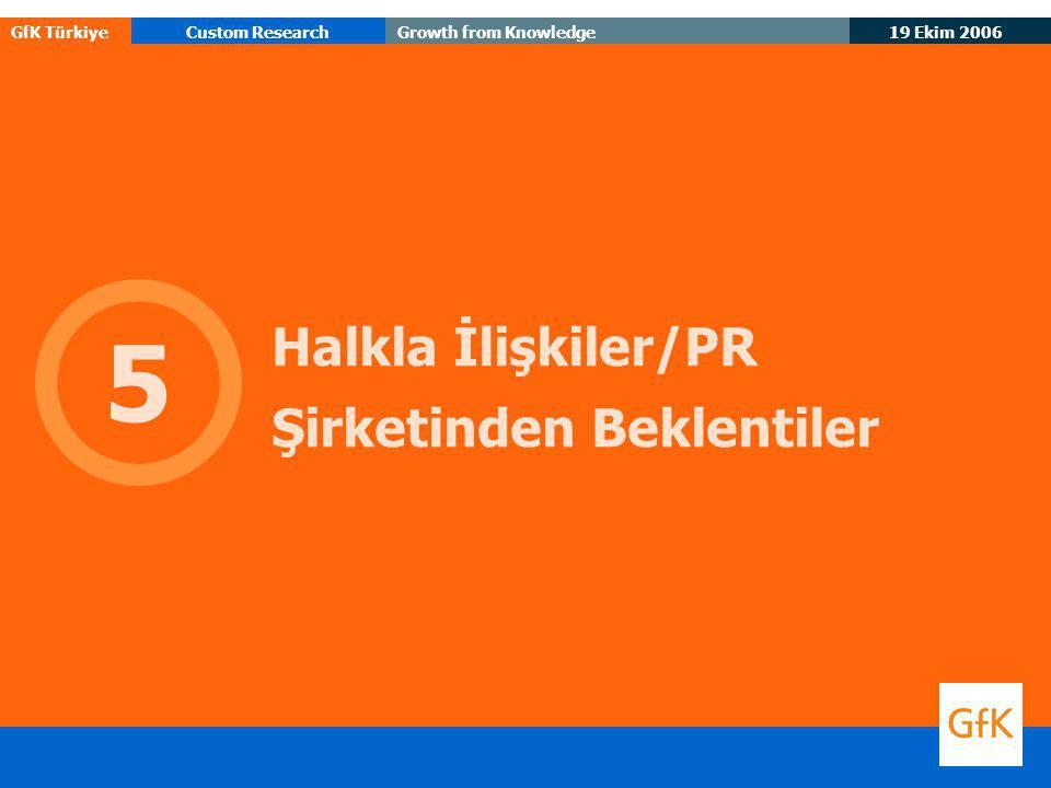 19 Ekim 2006 GfK TürkiyeCustom ResearchGrowth from Knowledge Halkla İlişkiler/PR Şirketinden Beklentiler 5
