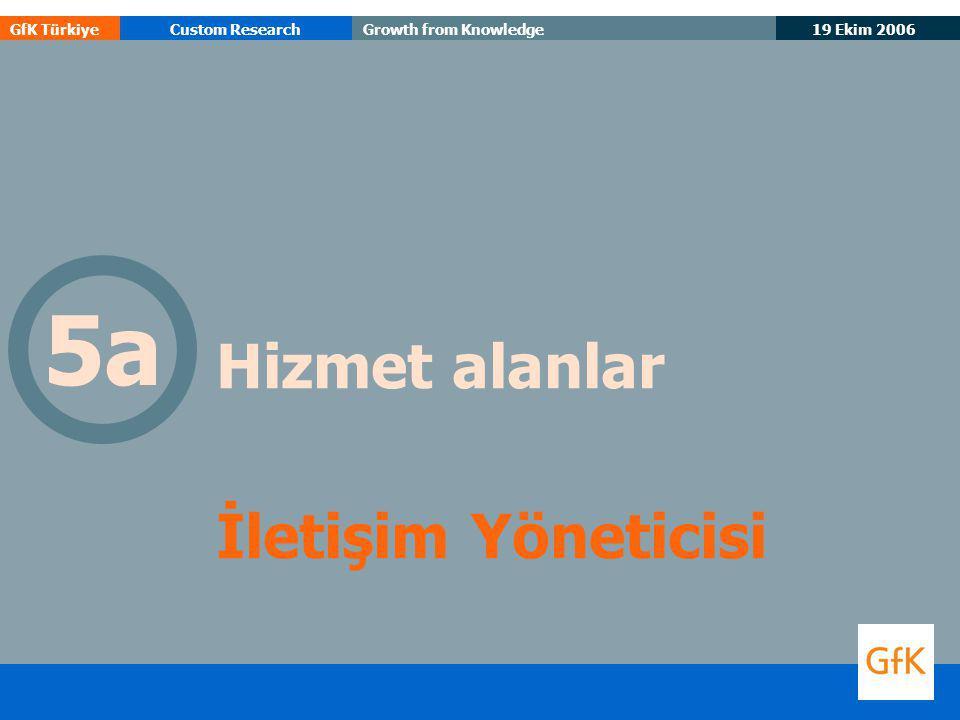 19 Ekim 2006 GfK TürkiyeCustom ResearchGrowth from Knowledge Hizmet alanlar İletişim Yöneticisi 5a