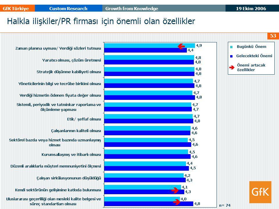 19 Ekim 2006 GfK TürkiyeCustom ResearchGrowth from Knowledge 53 Halkla ilişkiler/PR firması için önemli olan özellikler Bugünkü Önem Gelecekteki Önemi    Önemi artacak özellikler n= 74 
