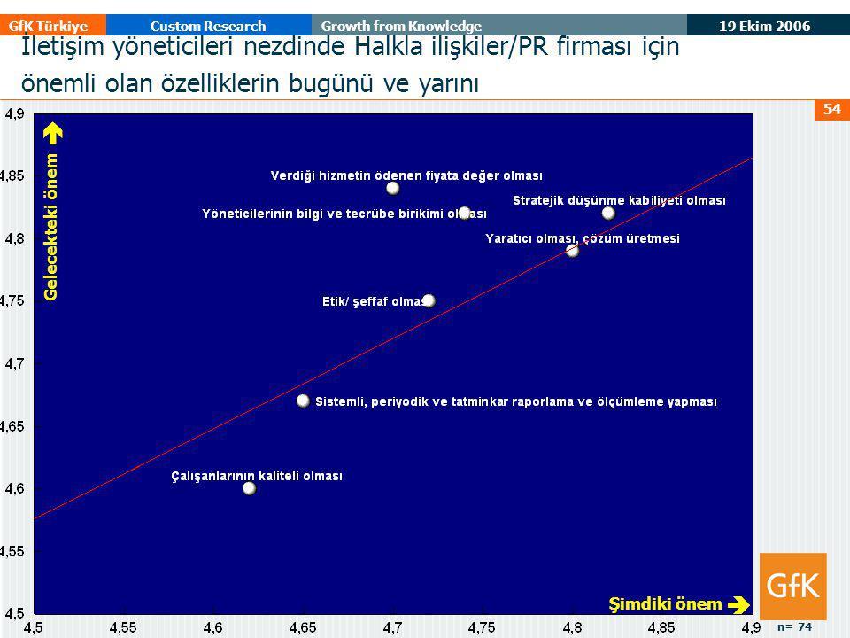 19 Ekim 2006 GfK TürkiyeCustom ResearchGrowth from Knowledge 54 Gelecekteki önem  Şimdiki önem  İletişim yöneticileri nezdinde Halkla ilişkiler/PR firması için önemli olan özelliklerin bugünü ve yarını n= 74