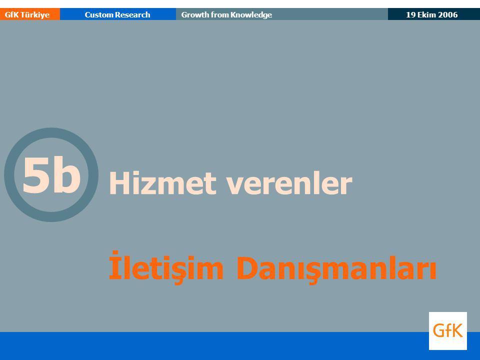 19 Ekim 2006 GfK TürkiyeCustom ResearchGrowth from Knowledge Hizmet verenler İletişim Danışmanları 5b
