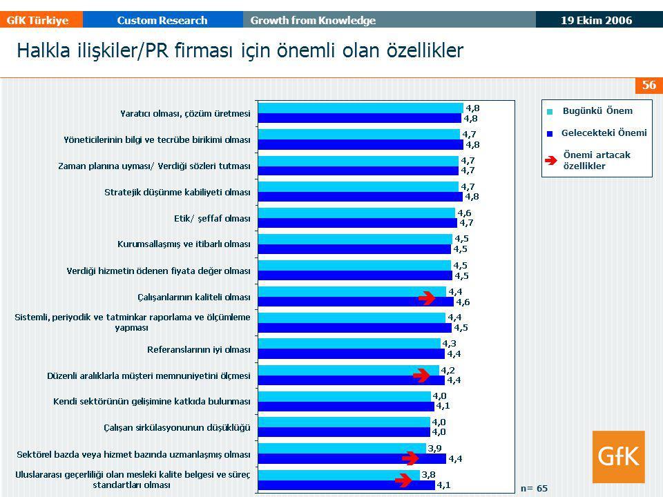 19 Ekim 2006 GfK TürkiyeCustom ResearchGrowth from Knowledge 56 Halkla ilişkiler/PR firması için önemli olan özellikler Bugünkü Önem Gelecekteki Önemi