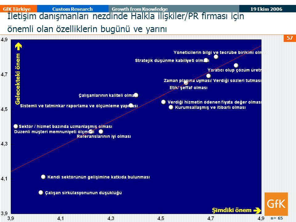 19 Ekim 2006 GfK TürkiyeCustom ResearchGrowth from Knowledge 57 Gelecekteki önem  Şimdiki önem  İletişim danışmanları nezdinde Halkla ilişkiler/PR f