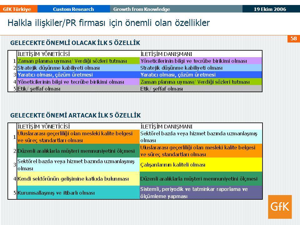 19 Ekim 2006 GfK TürkiyeCustom ResearchGrowth from Knowledge 58 Halkla ilişkiler/PR firması için önemli olan özellikler GELECEKTE ÖNEMLİ OLACAK İLK 5 ÖZELLİK GELECEKTE ÖNEMİ ARTACAK İLK 5 ÖZELLİK