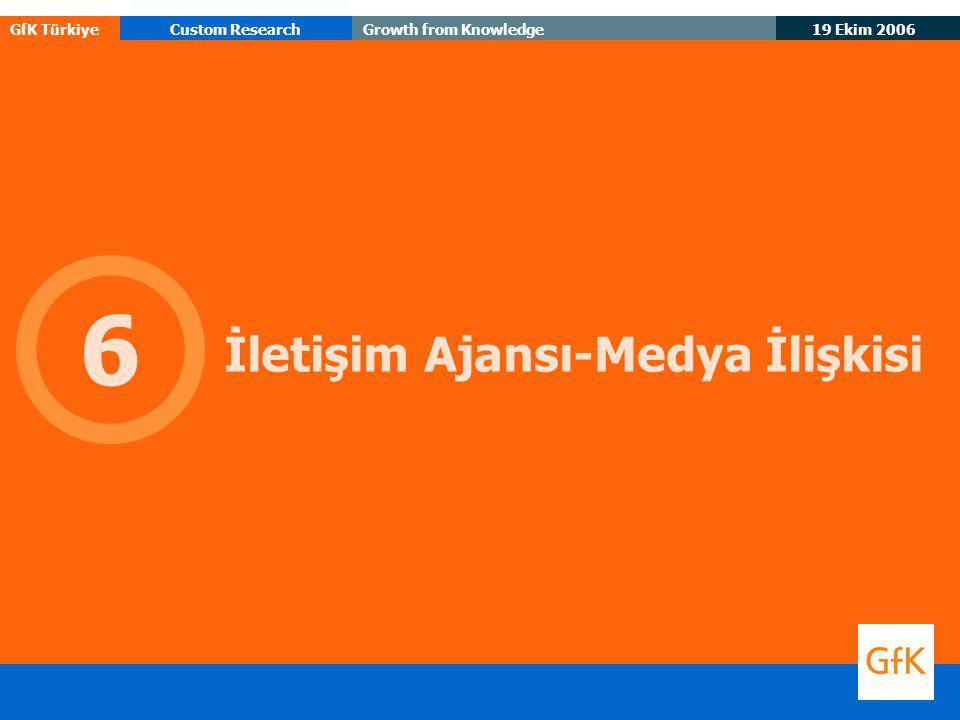 19 Ekim 2006 GfK TürkiyeCustom ResearchGrowth from Knowledge İletişim Ajansı-Medya İlişkisi 6