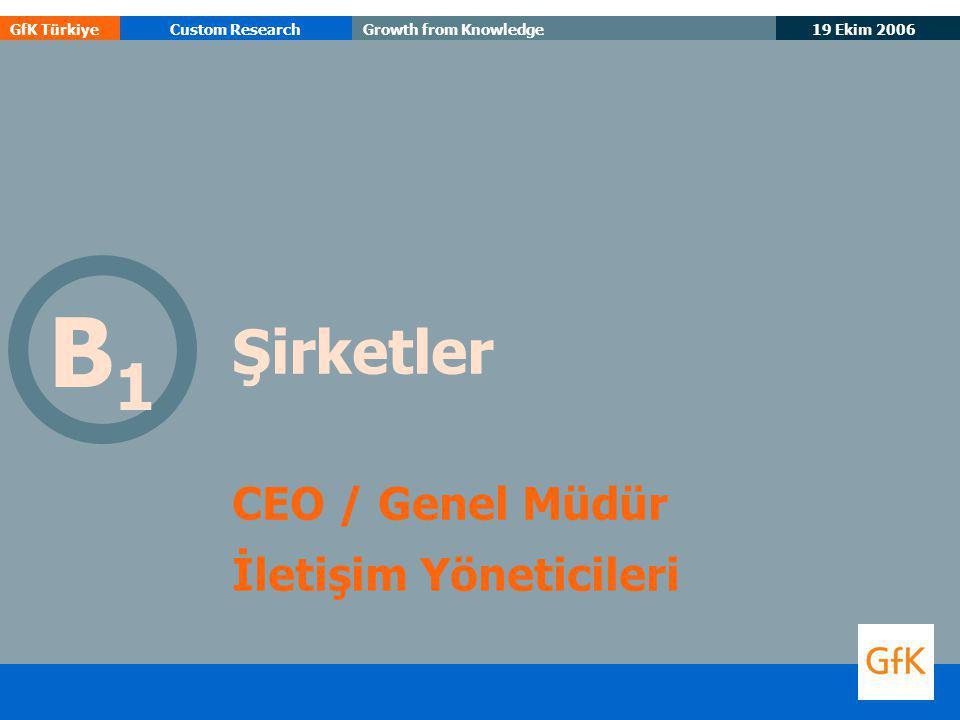 19 Ekim 2006 GfK TürkiyeCustom ResearchGrowth from Knowledge 27 İş hedeflerine ulaşmada iletişim hizmetlerinin ve ölçümlemenin önemi Bugünkü Önemi Gelecekteki Önemi       Önemi artacak hizmetler n= 27