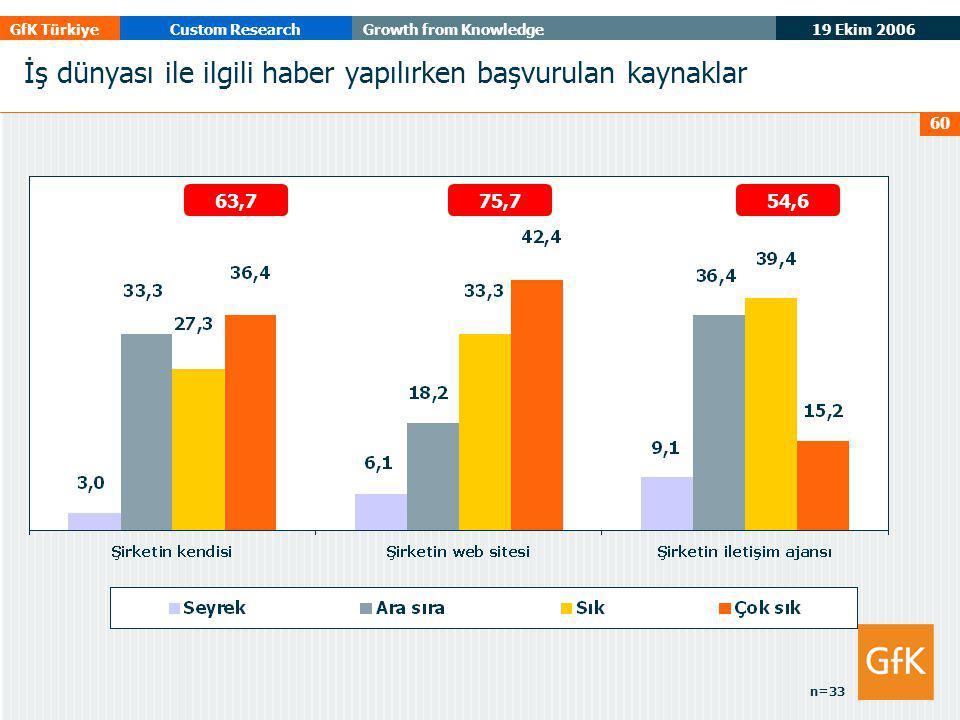 19 Ekim 2006 GfK TürkiyeCustom ResearchGrowth from Knowledge 60 İş dünyası ile ilgili haber yapılırken başvurulan kaynaklar 54,675,763,7 n=33