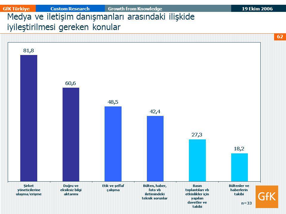 19 Ekim 2006 GfK TürkiyeCustom ResearchGrowth from Knowledge 62 Medya ve iletişim danışmanları arasındaki ilişkide iyileştirilmesi gereken konular n=33