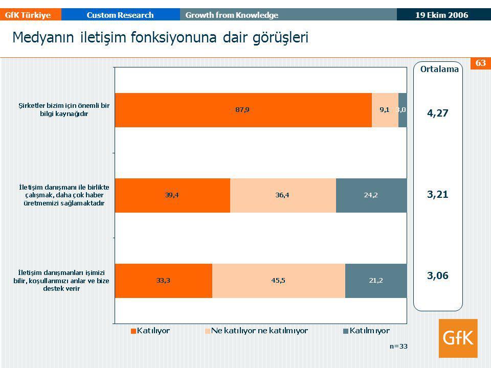 19 Ekim 2006 GfK TürkiyeCustom ResearchGrowth from Knowledge 63 Medyanın iletişim fonksiyonuna dair görüşleri 4,27 3,21 3,06 Ortalama n=33