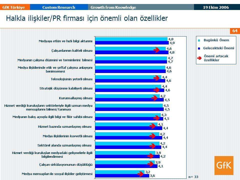19 Ekim 2006 GfK TürkiyeCustom ResearchGrowth from Knowledge 64 Halkla ilişkiler/PR firması için önemli olan özellikler Bugünkü Önem Gelecekteki Önemi