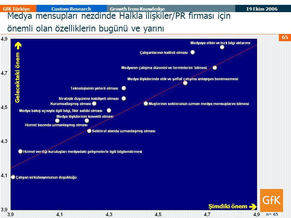 19 Ekim 2006 GfK TürkiyeCustom ResearchGrowth from Knowledge 65 Gelecekteki önem  Şimdiki önem  Medya mensupları nezdinde Halkla ilişkiler/PR firmas