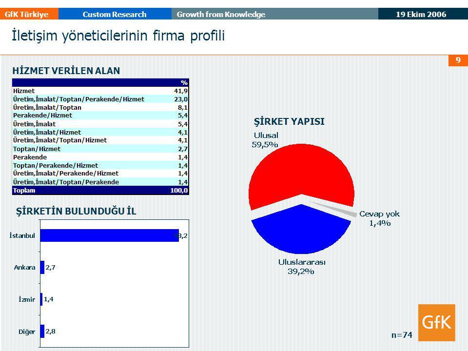 19 Ekim 2006 GfK TürkiyeCustom ResearchGrowth from Knowledge 10 YILLIK CİRO İletişim bütçesinin (reklam hariç) yıllık ciro içindeki payı ortalama %8* İLETİŞİM BÜTÇESİ n=74 İletişim yöneticilerinin firma profili