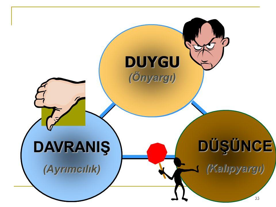 33 AFFECT (Feelings) BEHAVIOR (Actions you would take) DAVRANIŞ (Ayrımcılık) DUYGU (Önyargı) DÜŞÜNCE (Kalıpyargı)