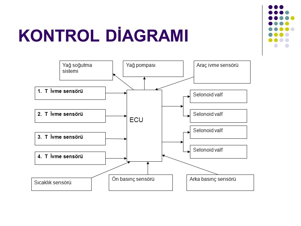 KONTROL DİAGRAMI Selonoid valf ECU 1. T İvme sensörü 2. T İvme sensörü 3. T İvme sensörü 4. T İvme sensörü Sıcaklık sensörü Ön basınç sensörüArka bası