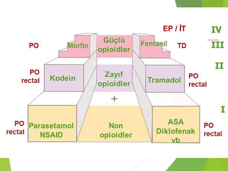 Güçlü opioidler Zayıf opioidler Non opioidler Parasetamol NSAID ASA Diklofenak vb Tramadol Kodein Morfin Fentanil I PO rectal I II PO rectal II III TD