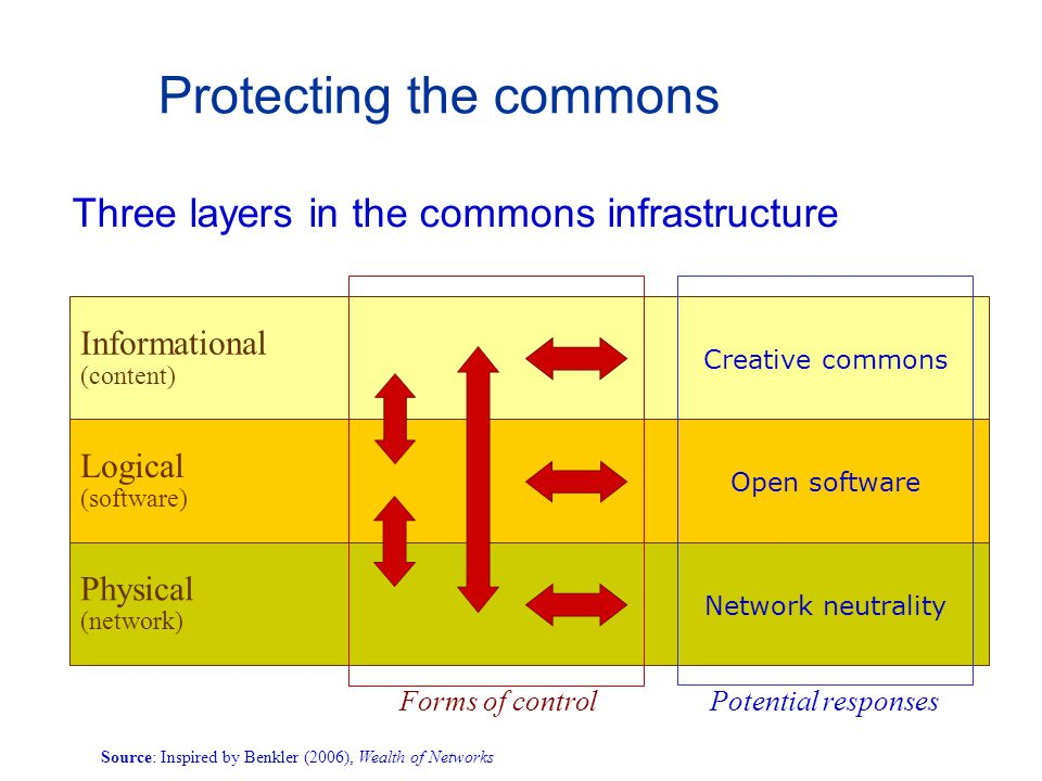 Protecting the commons Three layers in the commons infrastructure Informational (content) Logical (software) Physical (network) Creative commons Open