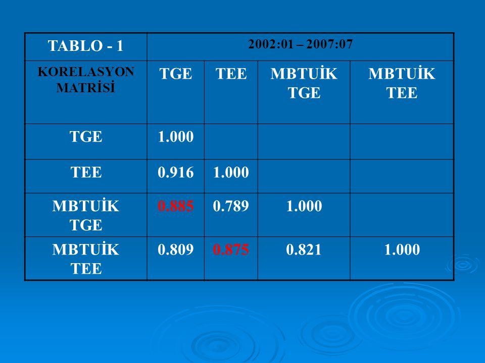 TABLO - 1 2002:01 – 2007:07 KORELASYON MATRİSİ TGETEEMBTUİK TGE MBTUİK TEE TGE1.000 TEE0.9161.000 MBTUİK TGE 0.8850.7891.000 MBTUİK TEE 0.8090.8750.82