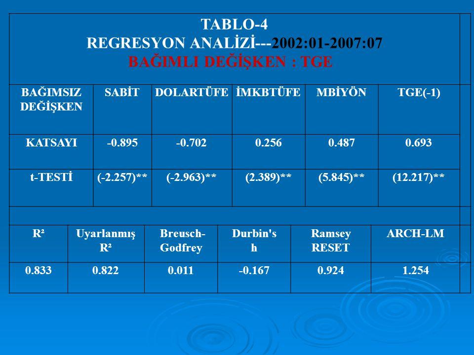 TABLO-4 REGRESYON ANALİZİ---2002:01-2007:07 BAĞIMLI DEĞİŞKEN : TGE BAĞIMSIZ DEĞİŞKEN SABİTDOLARTÜFEİMKBTÜFEMBİYÖNTGE(-1) KATSAYI-0.895-0.7020.2560.487