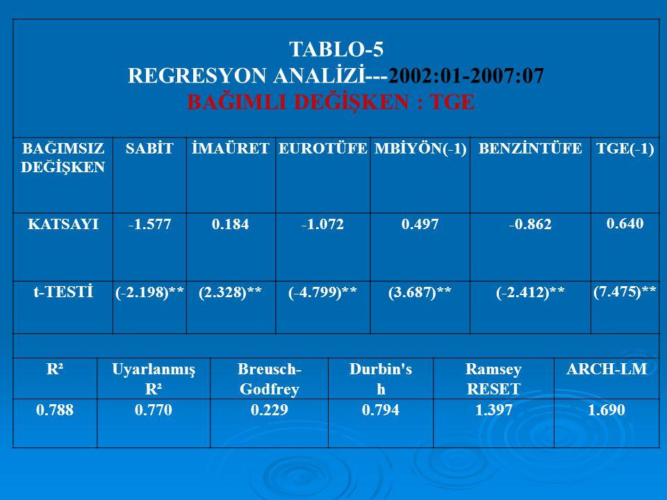 TABLO-5 REGRESYON ANALİZİ---2002:01-2007:07 BAĞIMLI DEĞİŞKEN : TGE BAĞIMSIZ DEĞİŞKEN SABİTİMAÜRETEUROTÜFEMBİYÖN(-1)BENZİNTÜFETGE(-1) KATSAYI-1.5770.18