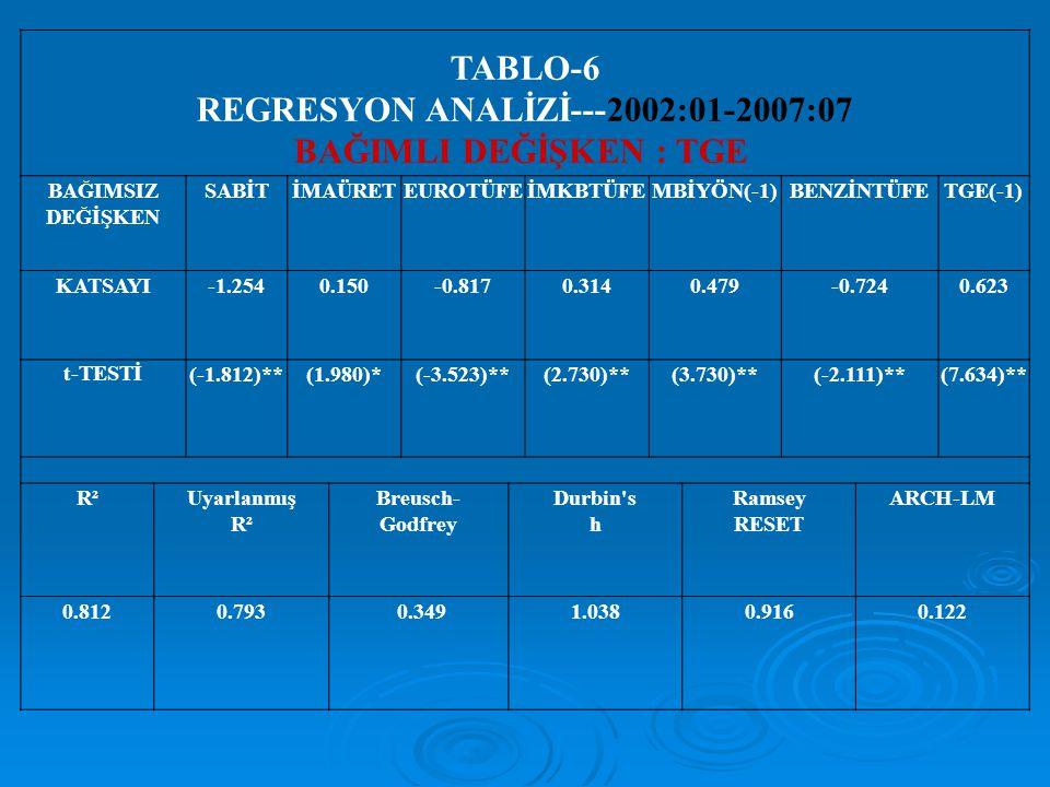 TABLO-6 REGRESYON ANALİZİ---2002:01-2007:07 BAĞIMLI DEĞİŞKEN : TGE BAĞIMSIZ DEĞİŞKEN SABİTİMAÜRETEUROTÜFEİMKBTÜFEMBİYÖN(-1)BENZİNTÜFETGE(-1) KATSAYI-1