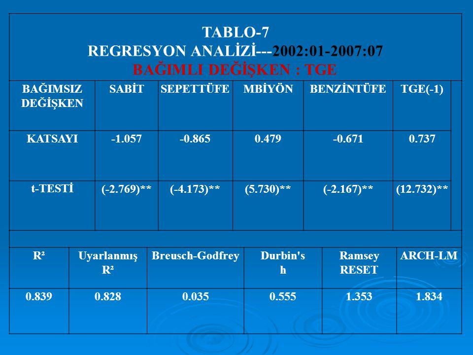TABLO-7 REGRESYON ANALİZİ---2002:01-2007:07 BAĞIMLI DEĞİŞKEN : TGE BAĞIMSIZ DEĞİŞKEN SABİTSEPETTÜFEMBİYÖNBENZİNTÜFETGE(-1) KATSAYI-1.057-0.8650.479-0.