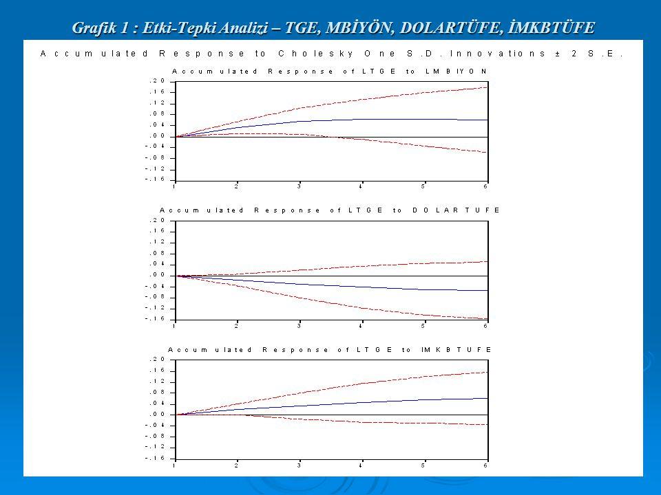 Grafik 1 : Etki-Tepki Analizi – TGE, MBİYÖN, DOLARTÜFE, İMKBTÜFE Grafik 1 : Etki-Tepki Analizi – TGE, MBİYÖN, DOLARTÜFE, İMKBTÜFE