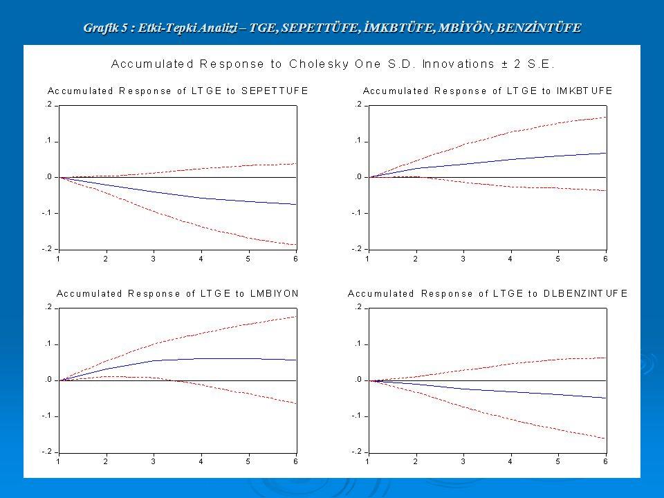 Grafik 5 : Etki-Tepki Analizi – TGE, SEPETTÜFE, İMKBTÜFE, MBİYÖN, BENZİNTÜFE