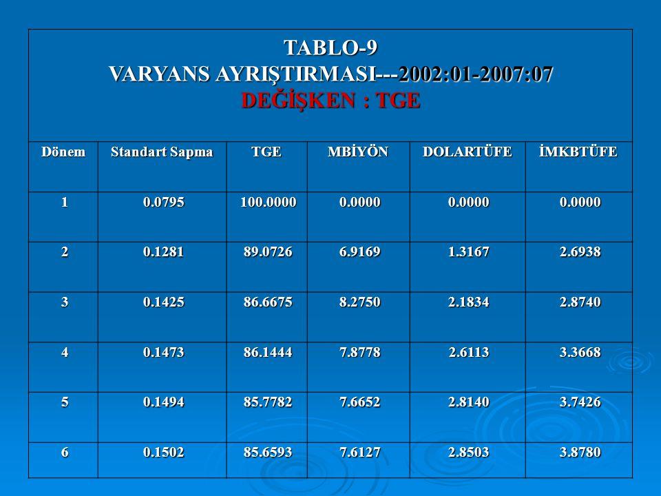 TABLO-9 VARYANS AYRIŞTIRMASI---2002:01-2007:07 DEĞİŞKEN : TGE Dönem Standart Sapma TGE MBİYÖN DOLARTÜFEİMKBTÜFE 1 0.0795 0.0795 100.0000 100.0000 0.00