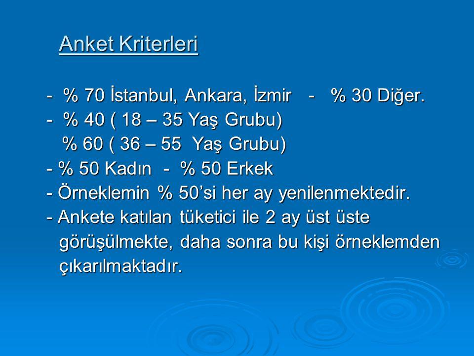 Anket Kriterleri - % 70 İstanbul, Ankara, İzmir - % 30 Diğer. - % 40 ( 18 – 35 Yaş Grubu) % 60 ( 36 – 55 Yaş Grubu) % 60 ( 36 – 55 Yaş Grubu) - % 50 K