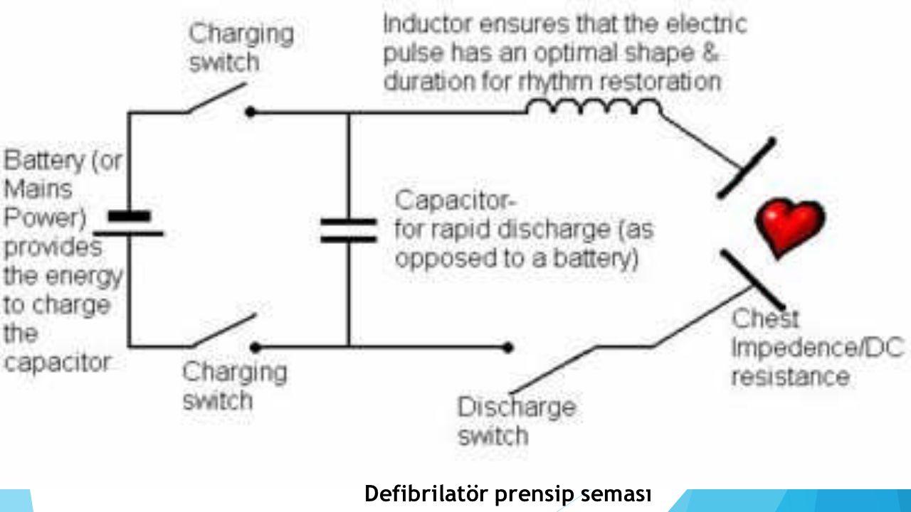 Defibrilatörlerin devresinde kullanılan yüksek gerilim ya bir varyak ya da sabit yüksek gerilim kaynağından dolan bir kondansatör ile sağlanır.