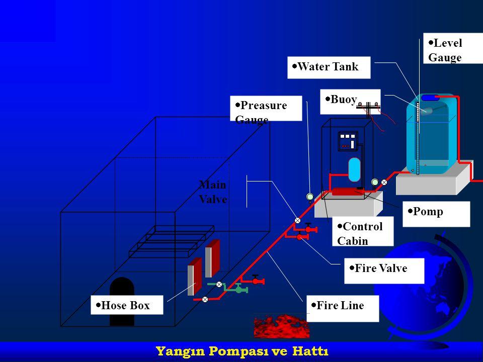   Pomp   Control Cabin   Preasure Gauge   Fire Line   Fire Valve Main Valve   Hose Box   Buoy   Level Gauge   Water Tank Yangın Pomp