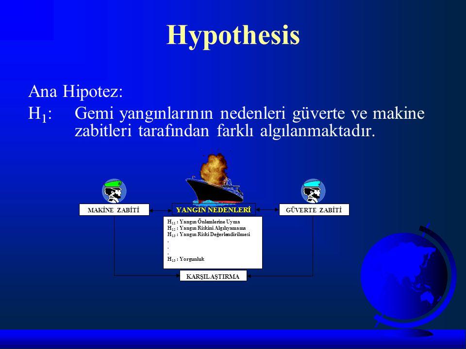 Ana Hipotez: H 1 :Gemi yangınlarının nedenleri güverte ve makine zabitleri tarafından farklı algılanmaktadır. Hypothesis GÜVERTE ZABİTİMAKİNE ZABİTİ Y
