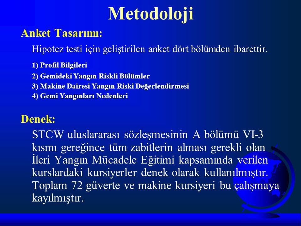 Metodoloji Anket Tasarımı: Hipotez testi için geliştirilen anket dört bölümden ibarettir. 1) Profil Bilgileri 2) Gemideki Yangın Riskli Bölümler 3) Ma
