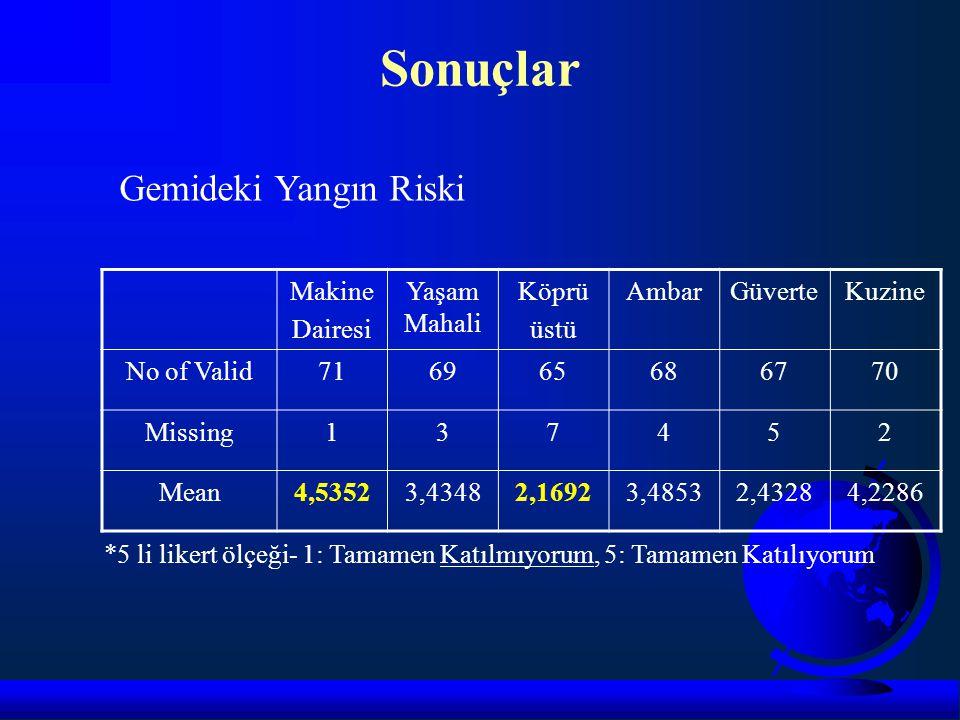 Sonuçlar Makine Dairesi Yaşam Mahali Köprü üstü AmbarGüverteKuzine No of Valid716965686770 Missing137452 Mean4,53523,43482,16923,48532,43284,2286 Gemi