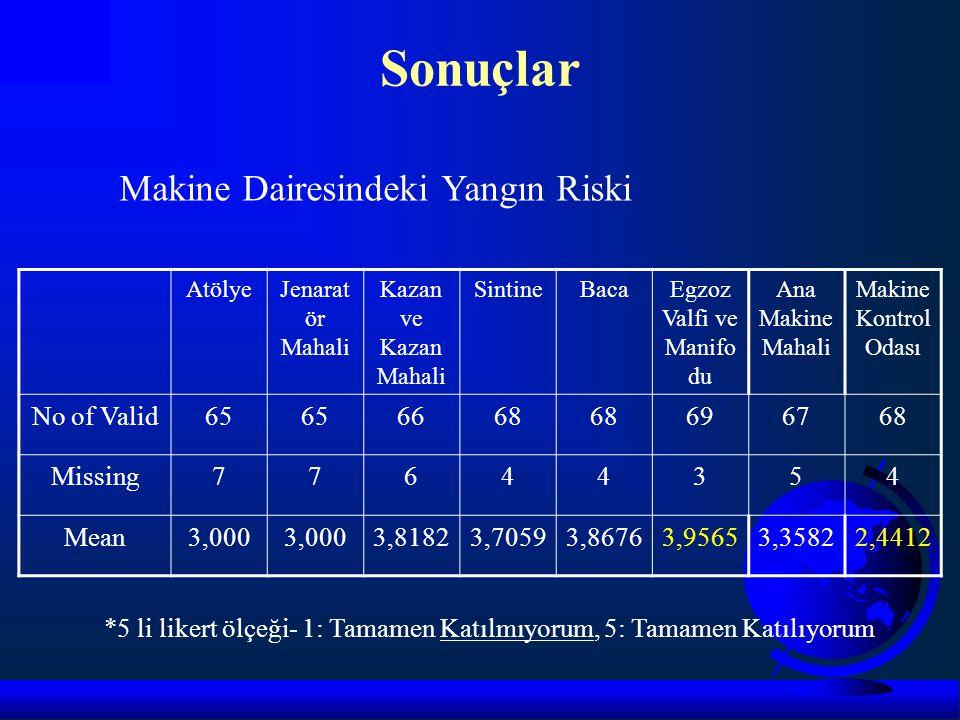 Sonuçlar AtölyeJenarat ör Mahali Kazan ve Kazan Mahali SintineBacaEgzoz Valfi ve Manifo du Ana Makine Mahali Makine Kontrol Odası No of Valid65 6668 6
