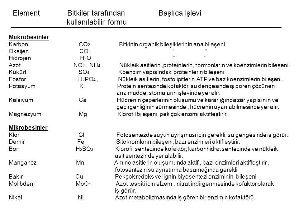 """Element Bitkiler tarafından Başlıca işlevi kullanılabilir formu Makrobesinler Karbon CO 2 Bitkinin organik bileşiklerinin ana bileşeni. Oksijen CO 2 """""""