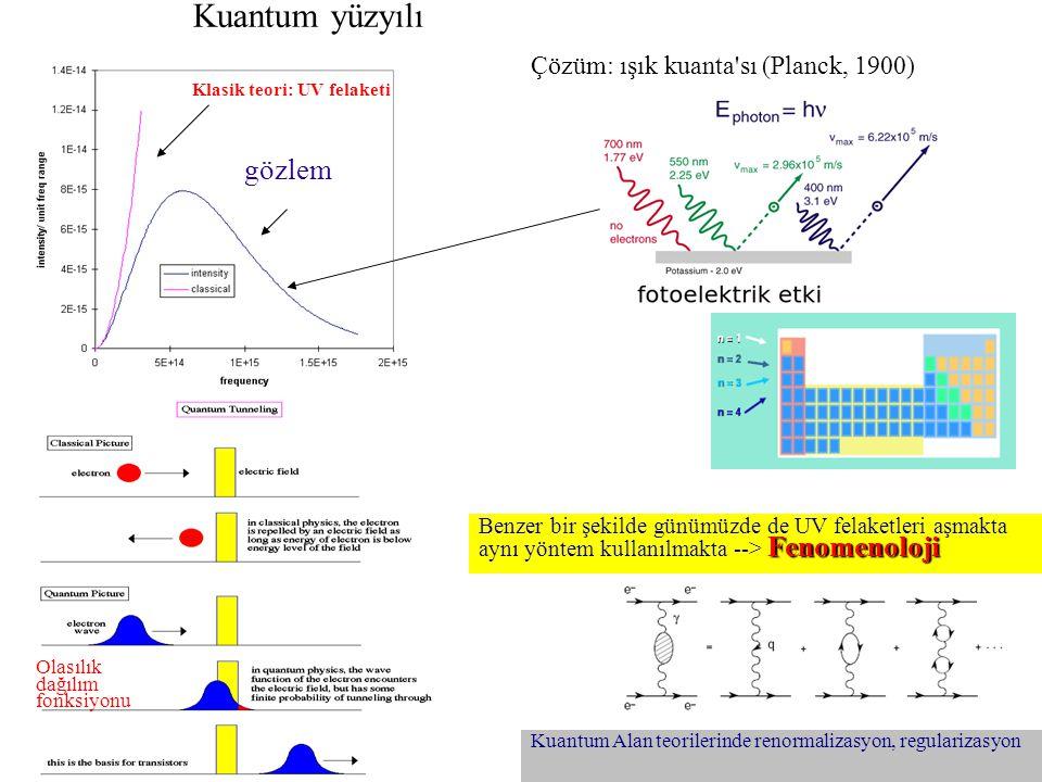 (Kerem Cankoçak, Aralık 2008) Kuantum Alan teorilerinde renormalizasyon, regularizasyon Kuantum yüzyılı Olasılık dağılım fonksiyonu UV katastrofu Kla